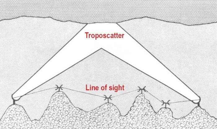 Tropospheric_scatter